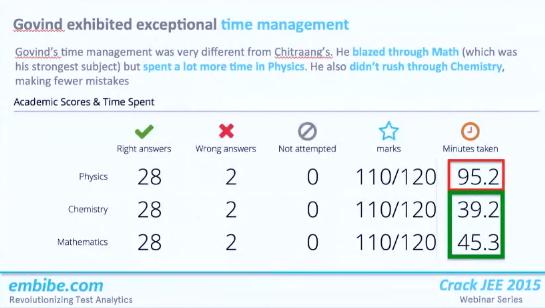 How Govind Lahoti, AIR 3 , IIT JEE 2014 improved his performance using in-depth feedback tools