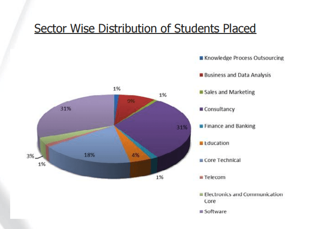 sector wise distribution