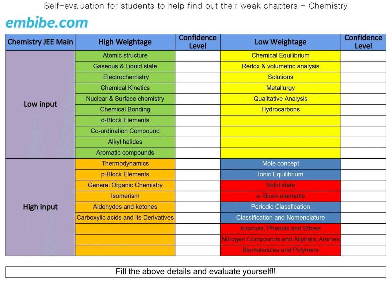 jee-main-chemistry-weightage