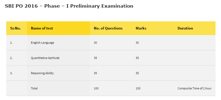 Phase 1 preliminary examination