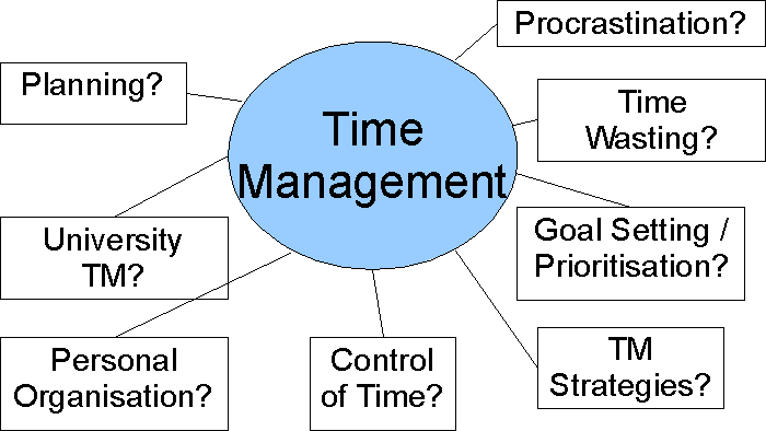 These 10 habits will improve your time management altavistaventures Gallery