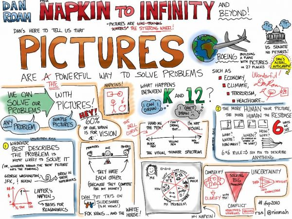 Reinventing Education: The skill of Visual Notetaking