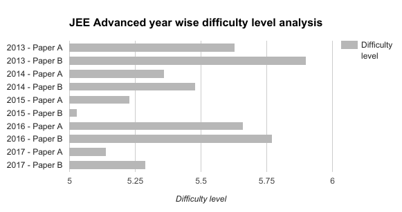 jee-advanced-exam-difficulty-level
