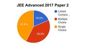 jee-advanced-2017-paper-2-analysis