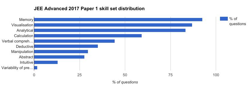 jee-advanced-2017-skillwise-analysis