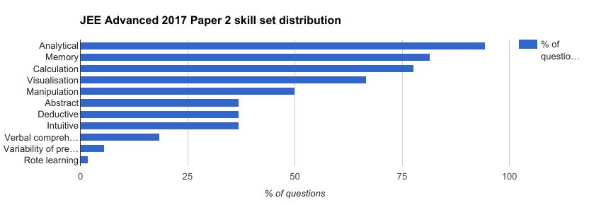 jee-advanced-2017-paper-skillwise-analysis