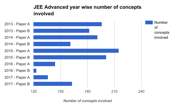 jee-advanced-2017-concept-wise-analysis