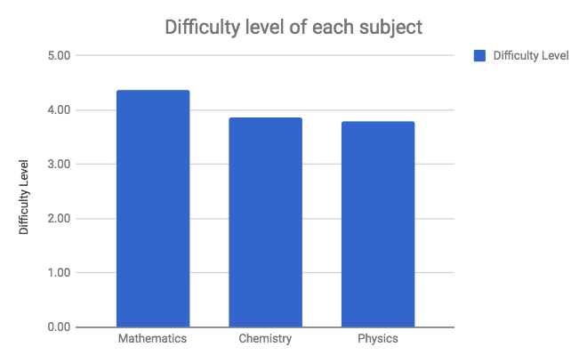JEE Main Analysis Subjectwise Difficulty