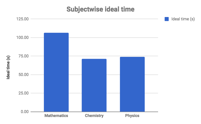 JEE Main Analysis Subjectwise Ideal Time