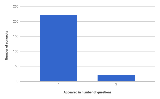 JEE Main Analysis Concepts