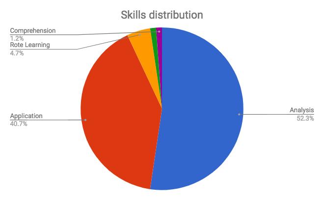 JEE Main Analysis Skills