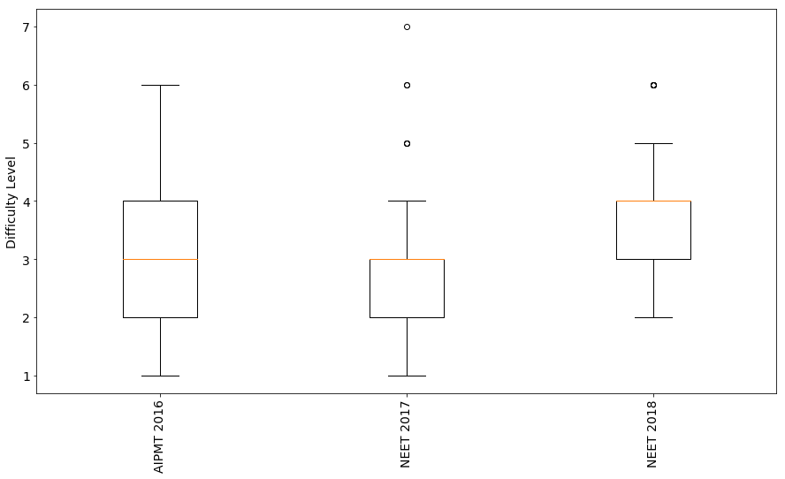 NEET Analysis 1