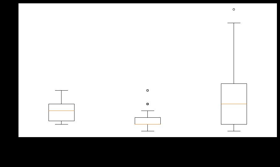 NEET Analysis 3