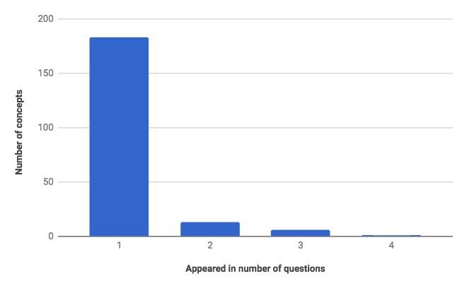 NEET Analysis 6