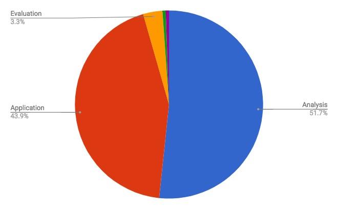 NEET Analysis 7