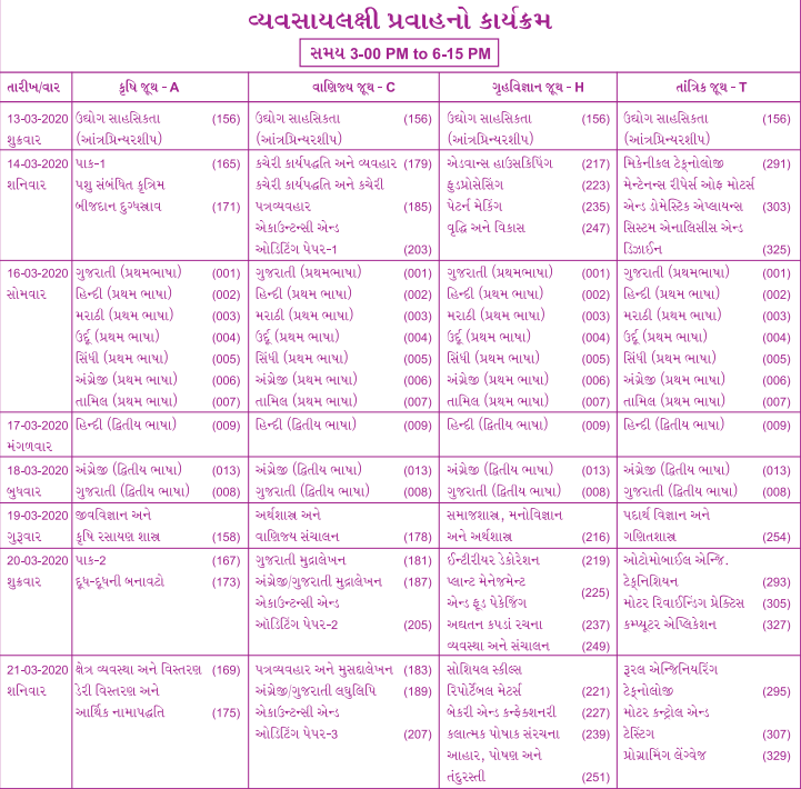 gseb 12th time table vocational stream