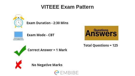 VITEEE Exam Pattern