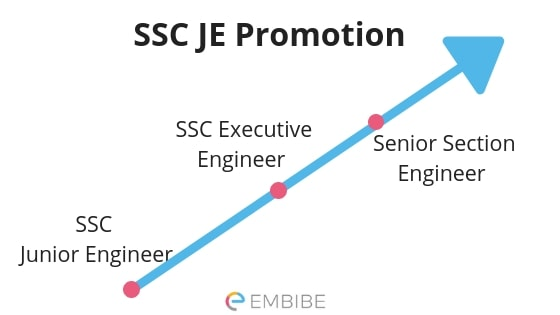 SSC JE Salary (Junior Engineer) After 7th Pay Commission