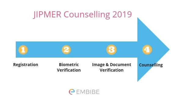 JIPMER Counselling 2019 (MBBS)| Detailed Admission Process, Fees, Schedule & Dates