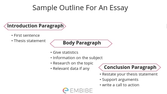 Sample Outline for an essay