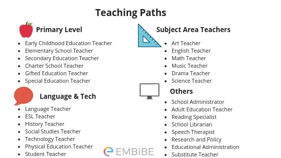 How To Become a teacher - teaching paths