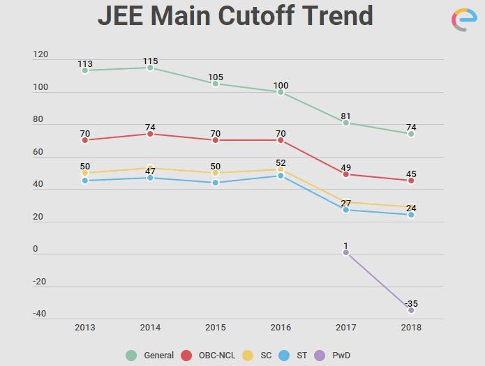JEE Main Cutoff Trend