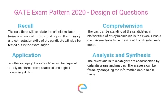 GATE Exam Pattern - Design of Questions
