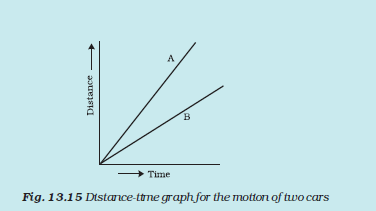 ncert solutions for class 7 science chapter 13 exercises