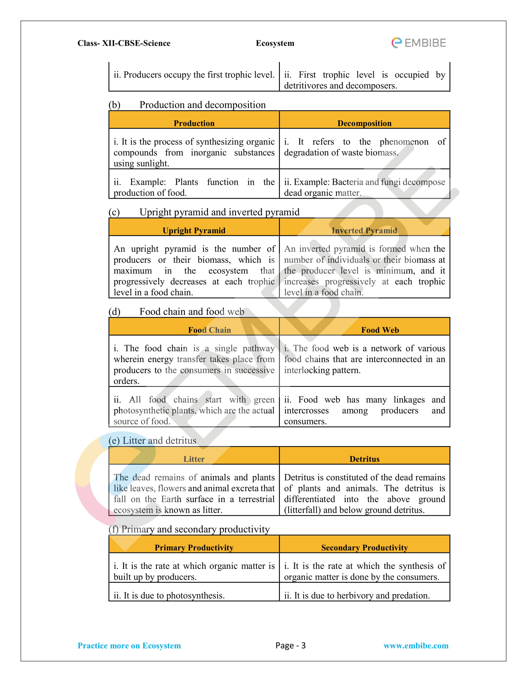 NCERT Solutions for Class 12 Biology Chapter 14