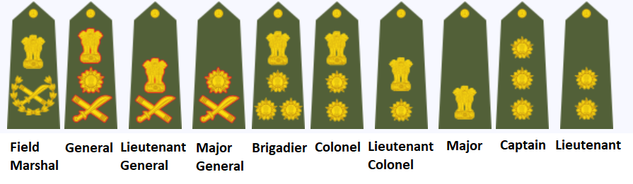 Indian Army Ranks - Commissioned Officers Insignia