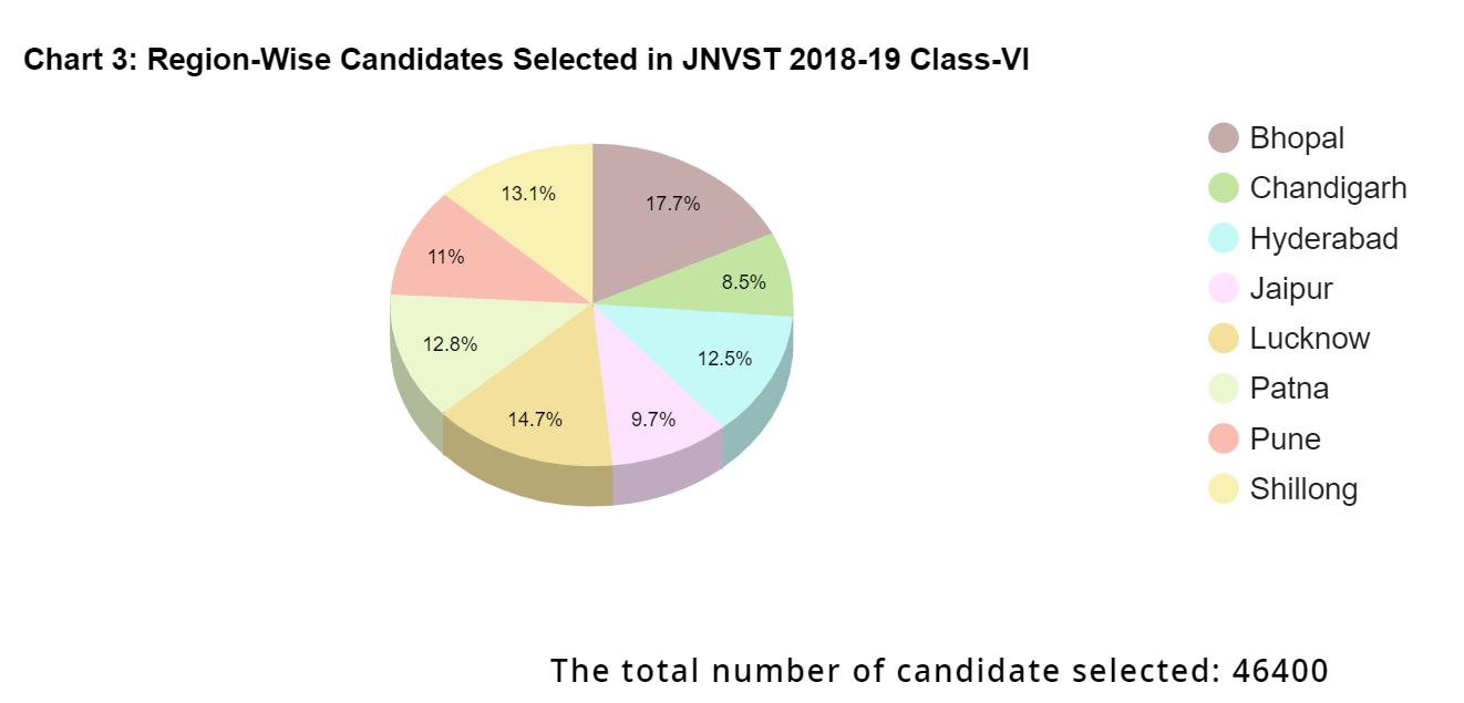 JNVST-Result-Statistics