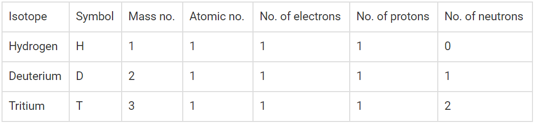 ncert solutions for class 9 science chapter 4 exercises