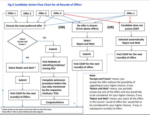 COAP Flow chart