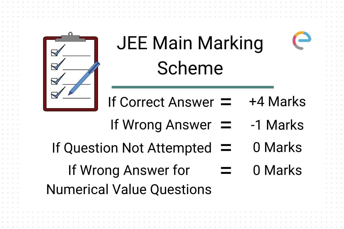 JEE-Main-Marking-Scheme-Embibe