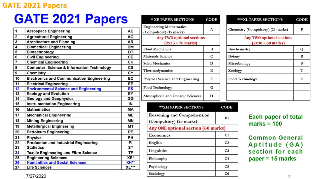 GATE-2021-Papers-Official