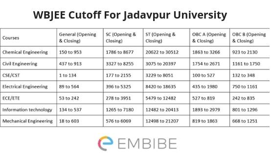 WBJEE Cutoff for Jadavpur University