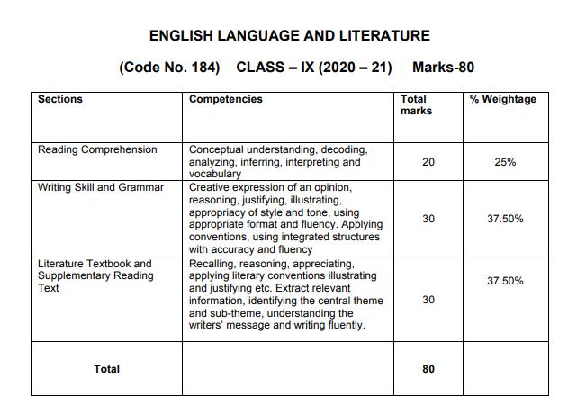 cbse class 9 english syllabus