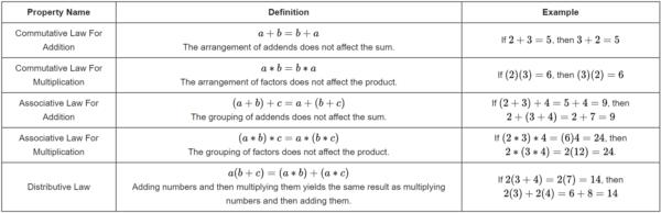 basic laws of algebra