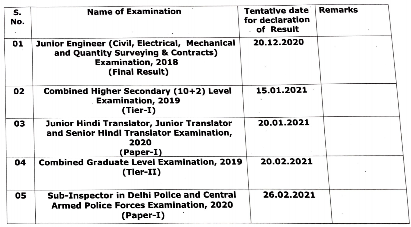 ssc cgl result date