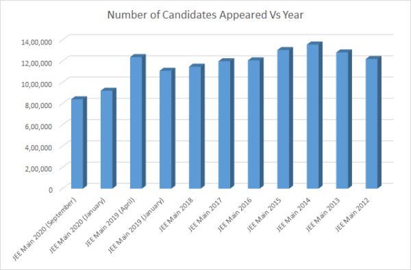 JEE Main Appeared Candidates vs Year Graph