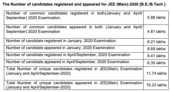 JEE Mains Result Statistics 2020
