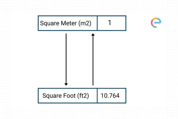 Square Meter To Square Foot Converter