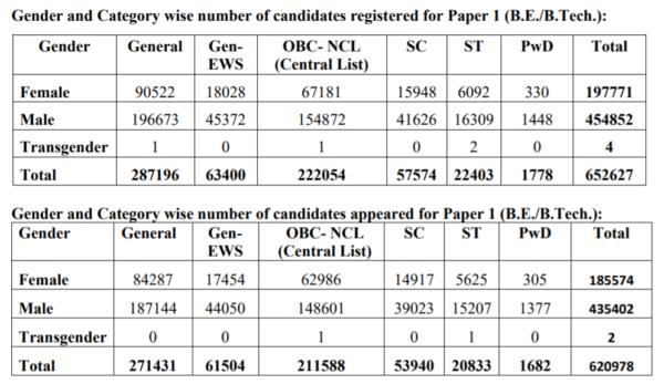 JEE Main result 2021 Feb statistics