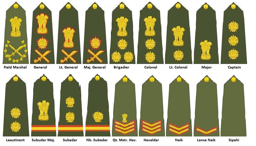 indian army ranks and salary