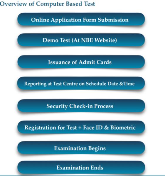 NBE NEET PG Entrance Exam 2021 CBT Mode Flow Chart