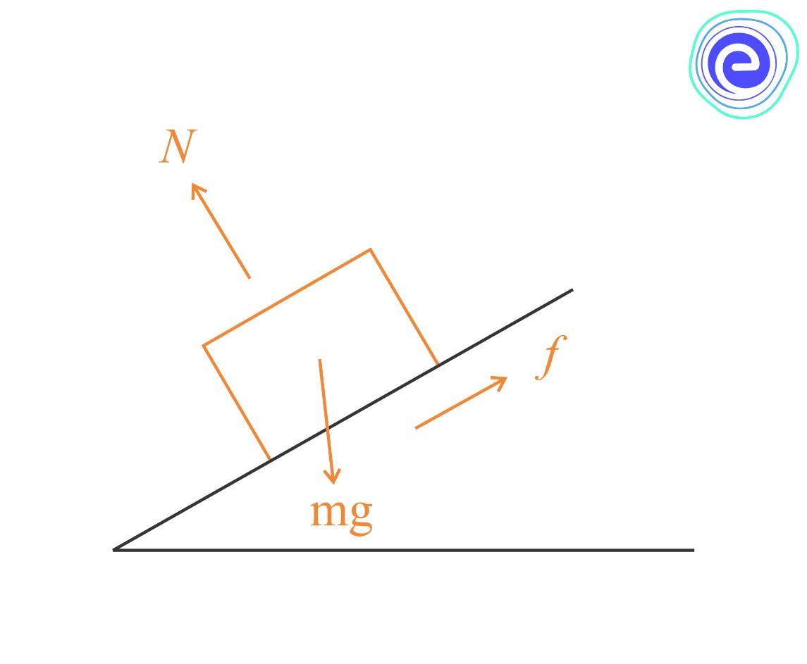 Work-Energy Theorem: Formula