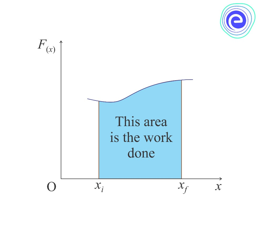 Work done Under a Variable Force