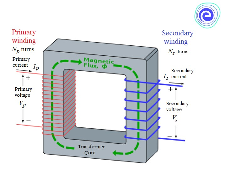 EMF Equation of Ideal Transformer