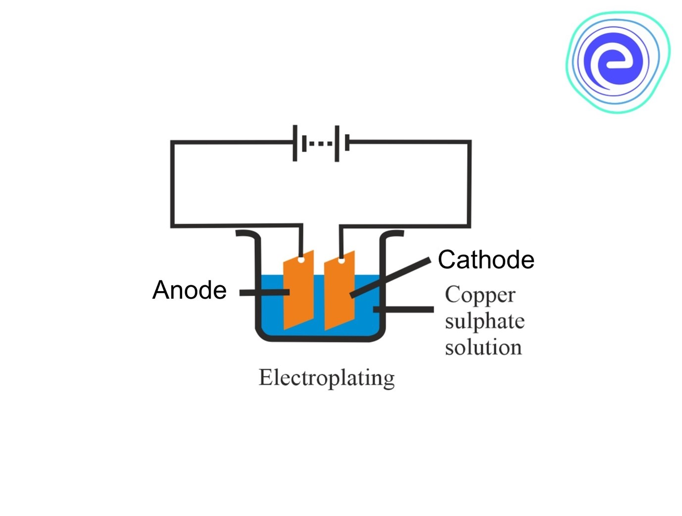 What is Electroplating?