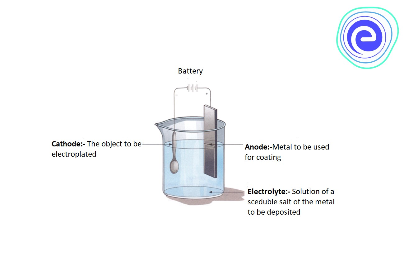 How does the electroplating process works?